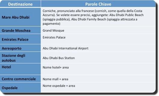 Strade Abu Dhabi - I landmark principali